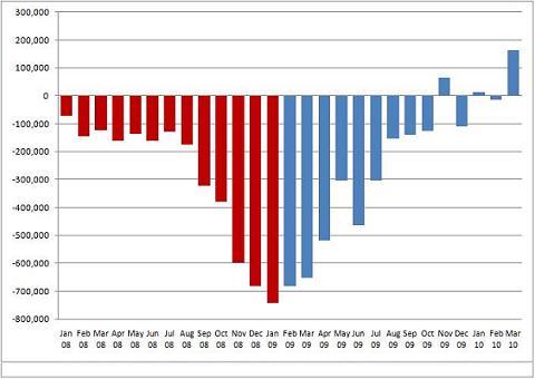 Jobs Chart 2010
