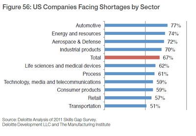 Skills Gap by Sector