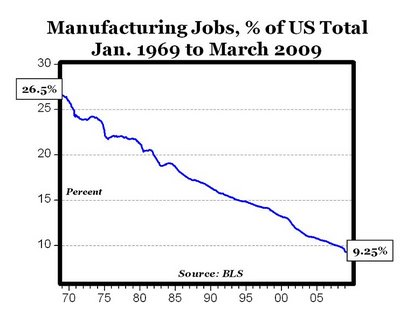 Manufacturing Jobs % Decline