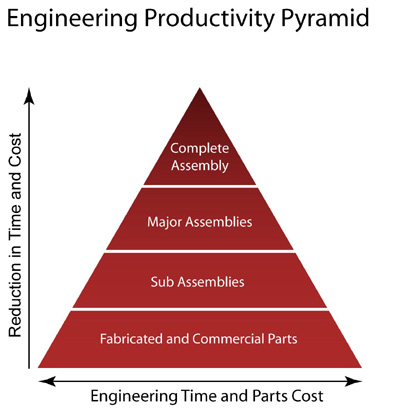Engineering Productivity Pyramid
