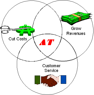 """the benefits of electronic commerce Document title/research title-""""impact of e-commerce on business values in service organisations  their services of the benefits offered by electronic commerce."""