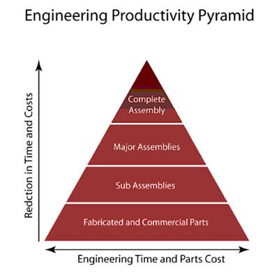 Engineering Pyramid