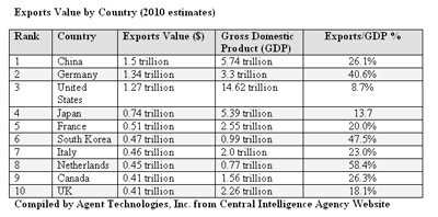 Exports to GDP Value by Country (2010 estimates)