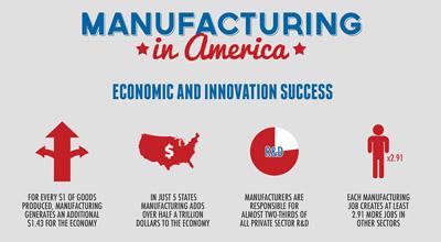 Manufacturing Day Statistics